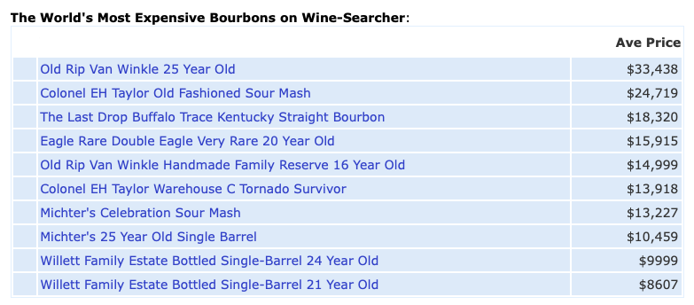 2021 most expensive bourbons